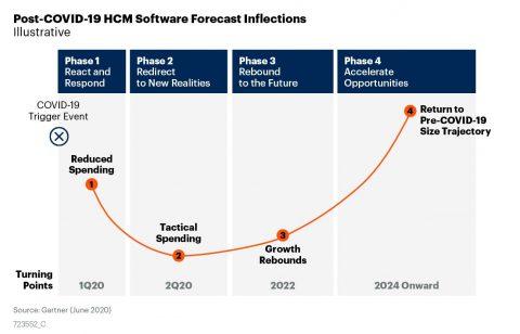 Gartner HCM Software Forecast