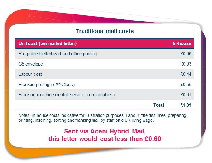Hybrid Mail Price Comparison Table 2021