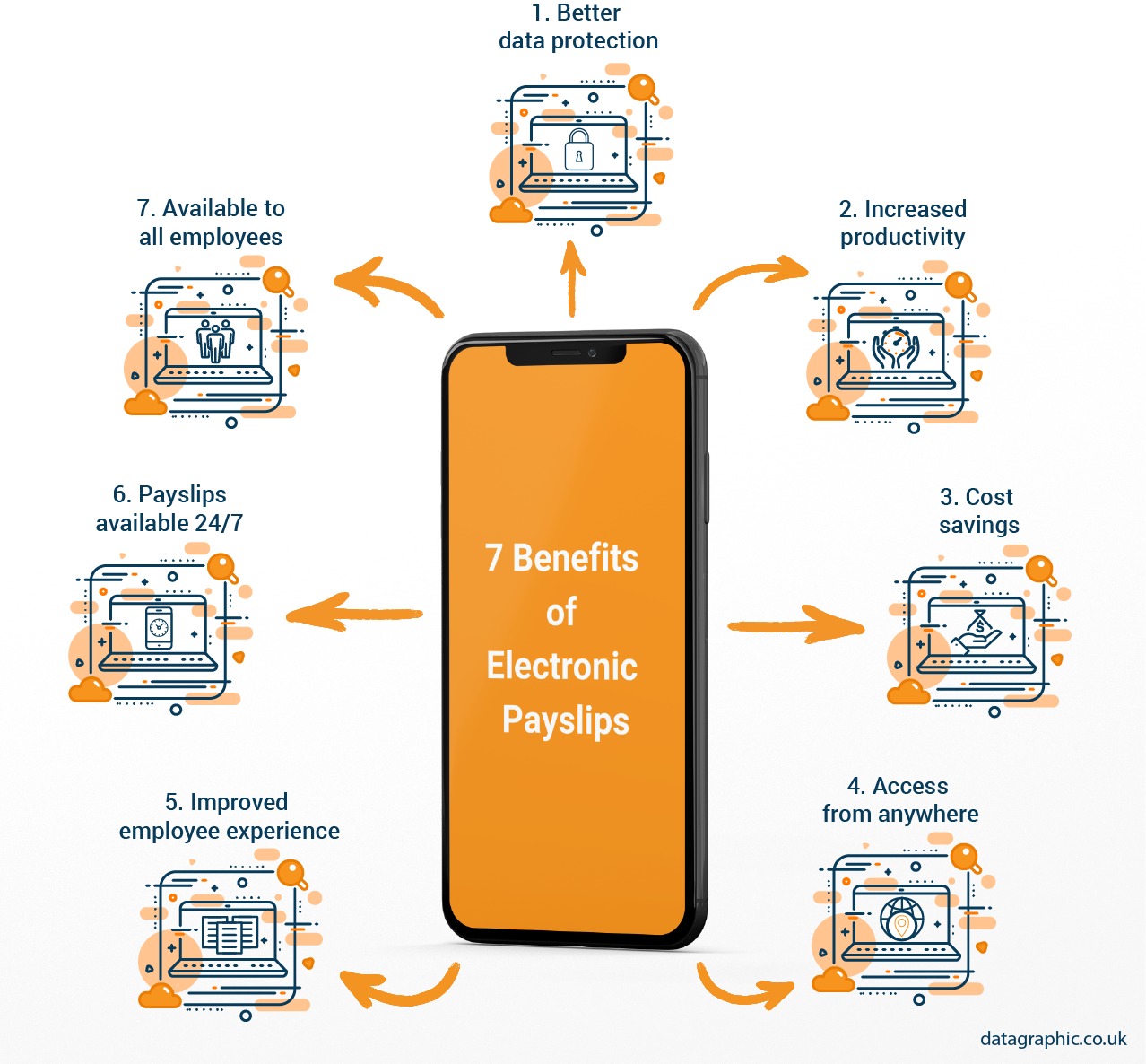 7 Benefits of Electronic Payslips Infographic 2021